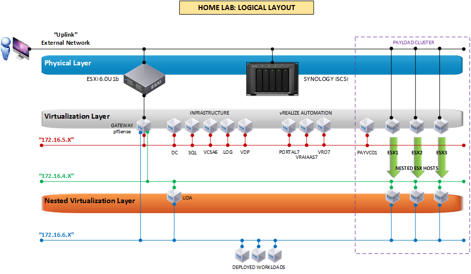 C R I B  The Logical Layout of My HomeLab | | Micronauts